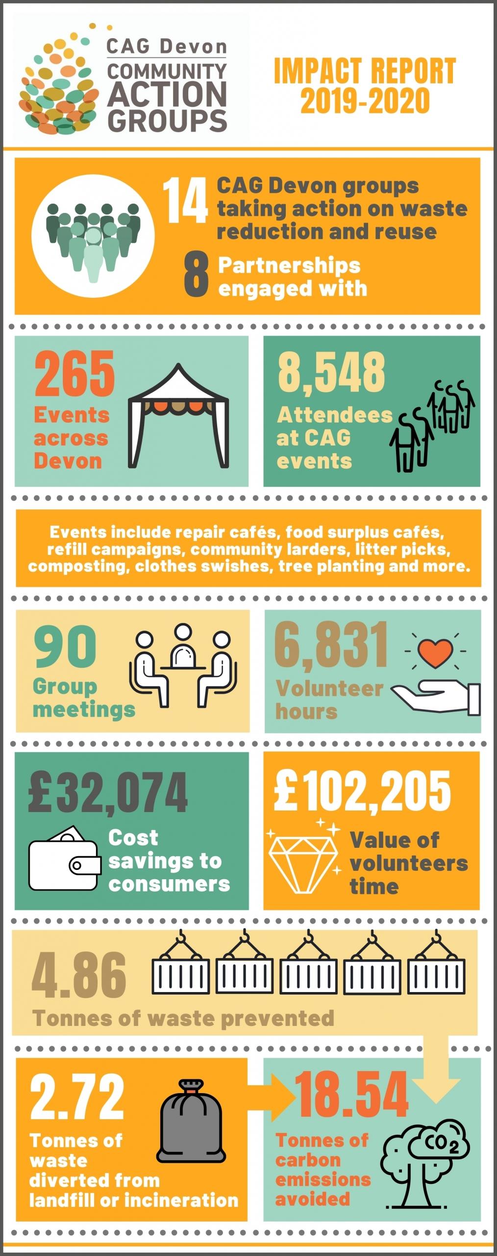 CAG Devon impact infographic